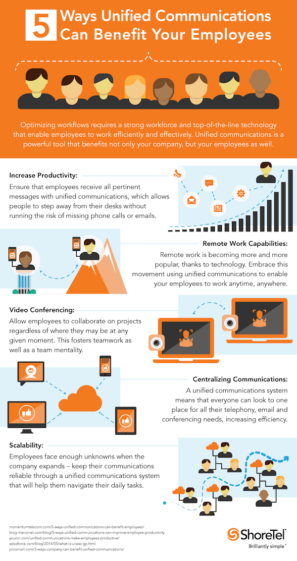 BYOD-infographic-communications