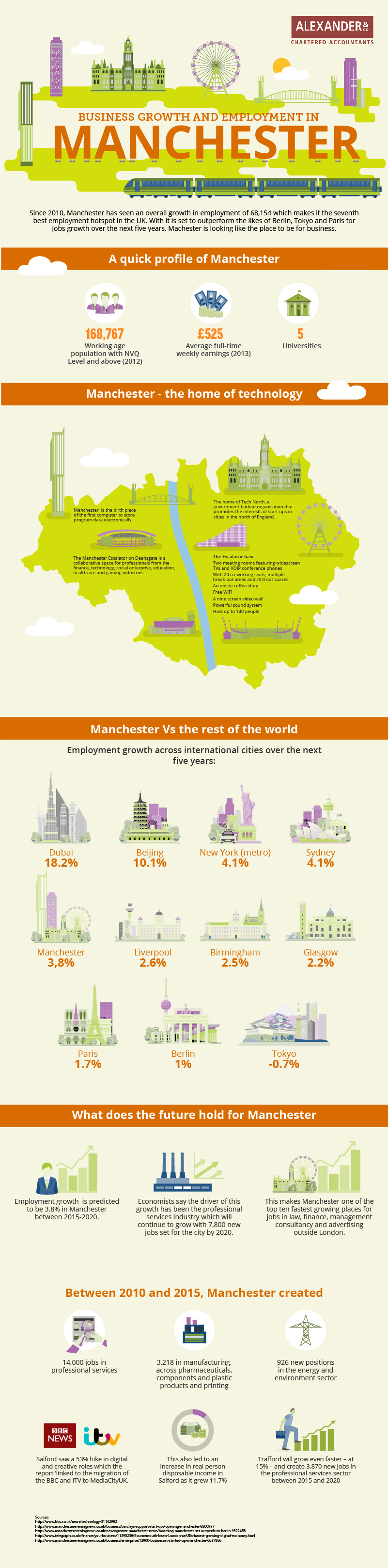 Business-Growth-Manchester-Statistics