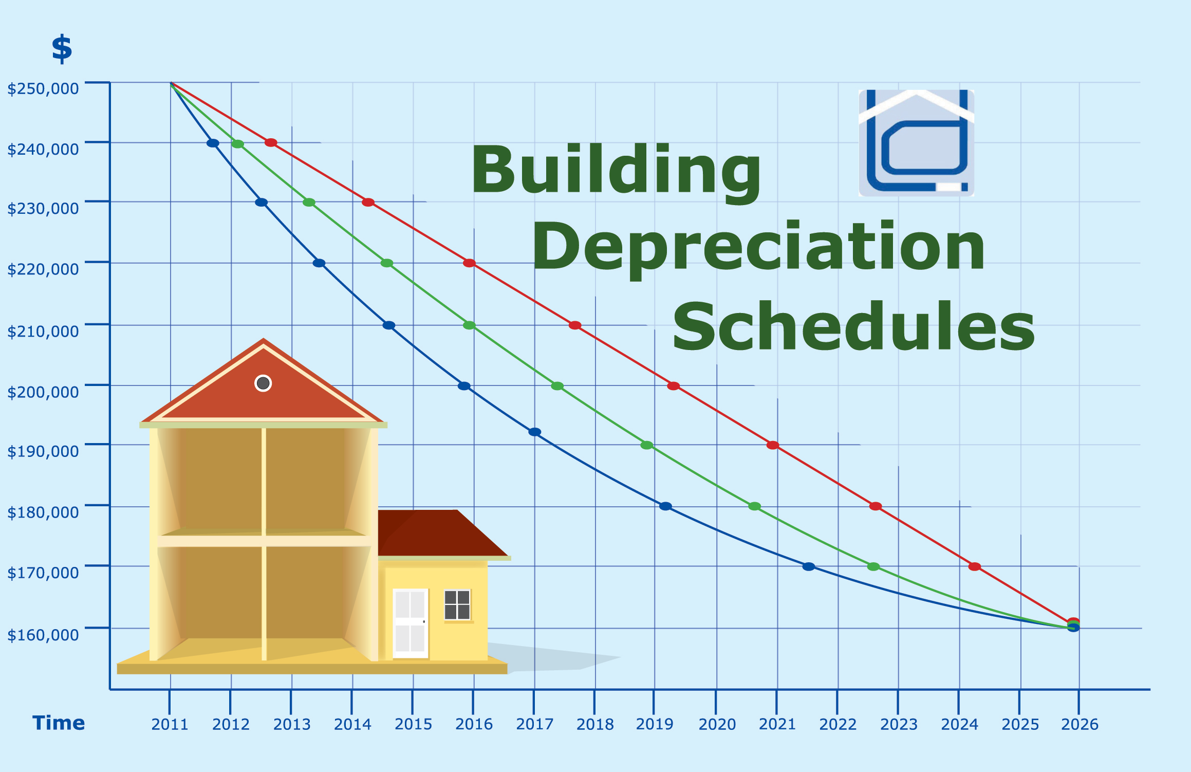 depreciation methods